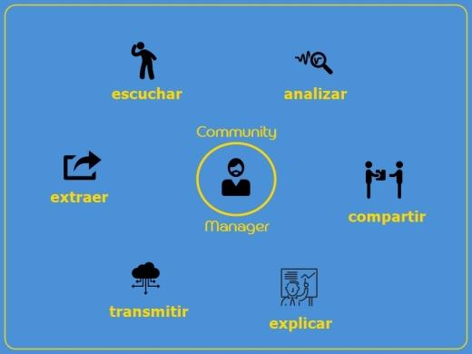 funciones_del_community_manager